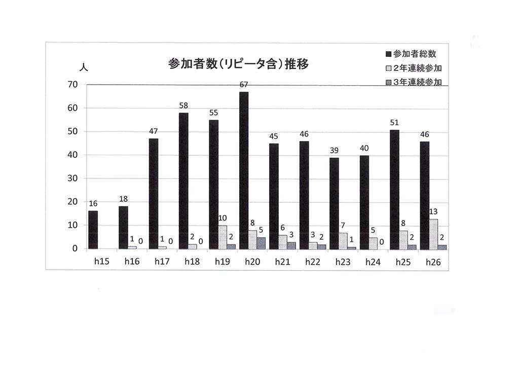 【森の子】a 参加者数グラフ